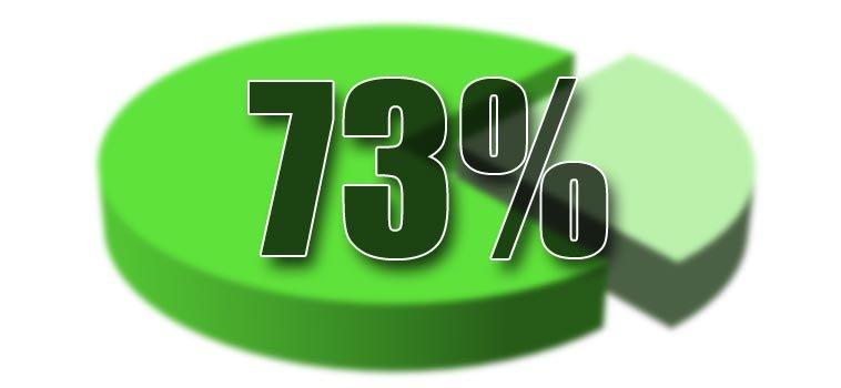 El 73% de los consumidores están más dispuestos a comprar después de ver un vídeo de empresa